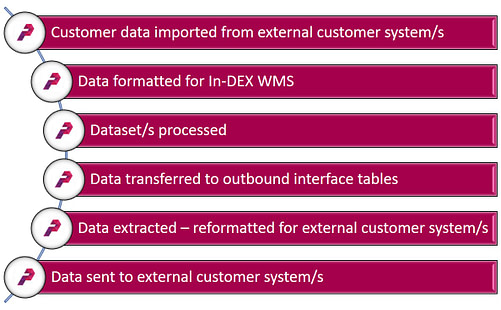 WMS In-DEX Customer Data File Processing Fowchart