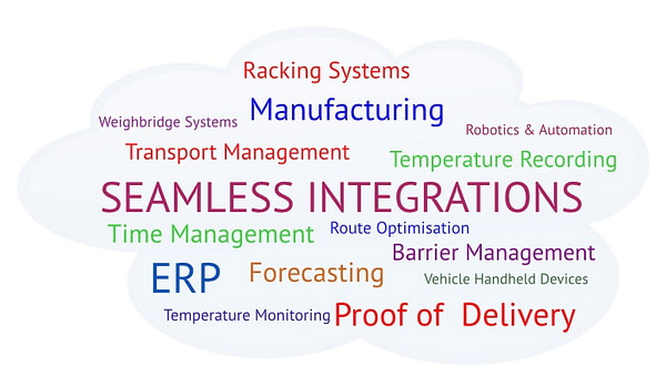 Warehouse Management Systems WMS Integrations Cloud