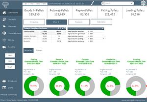 3PL logistics software, third party logistics software, warehouse management software, wms software, wms logistics software, business intelligence, bi, warehouse pallet management